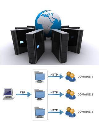 Mutualisé_multi_domaine