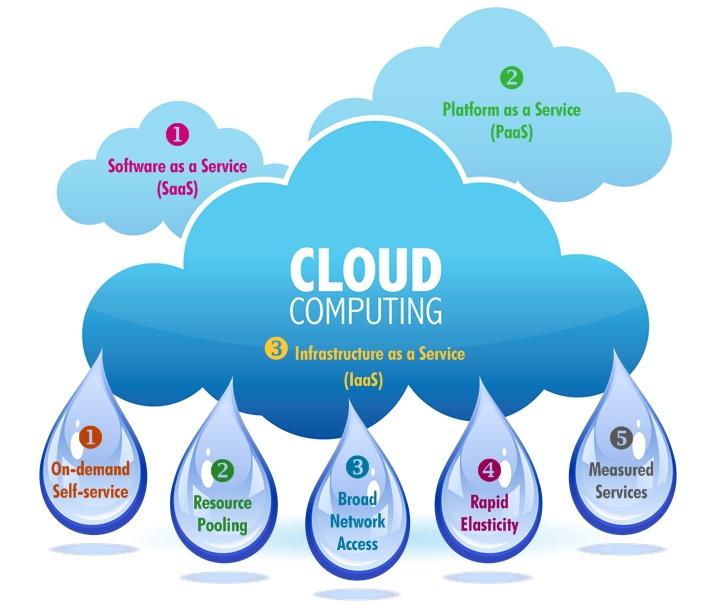 Cloud_system