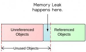 Where-is-memory-leak-300x184